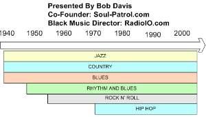 PRESS RELEASE: Bob Davis Presents American Popular Music Evolution @ Keswick Theatre in Glenside, PA (12/1/2009)